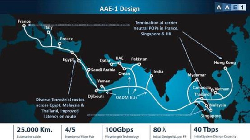 AAE-1 Cable Map