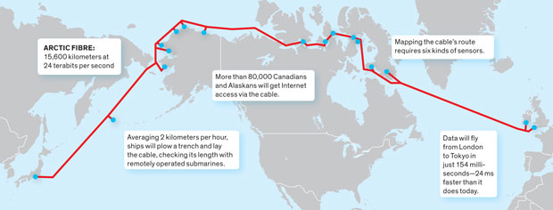 Arctic Fibre Cable Route