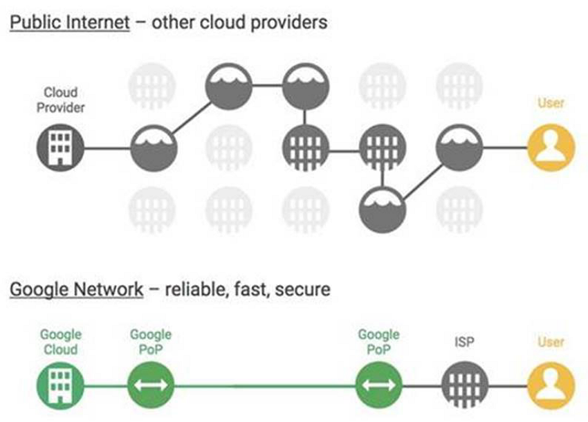 strategy of cloud service providers