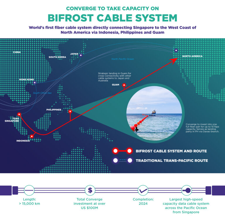 Converge to take capacity on Bifrost cable systems