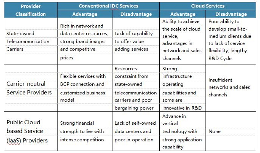 Advantages and Disadvantages of Different IDC Providers in China