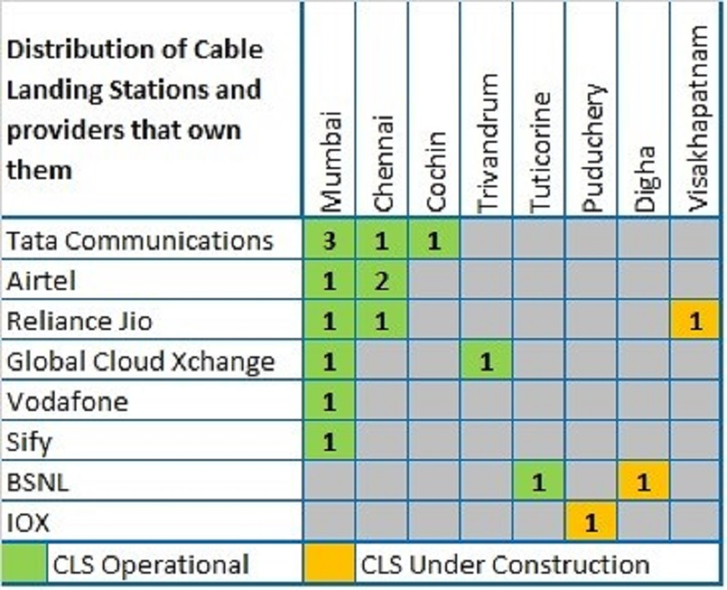 Distribution of cable landing stations