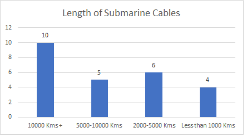 length of submarine cables