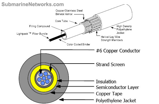 Structure of Land Cable