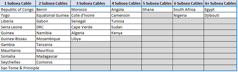List of African countries covered by subsea cable