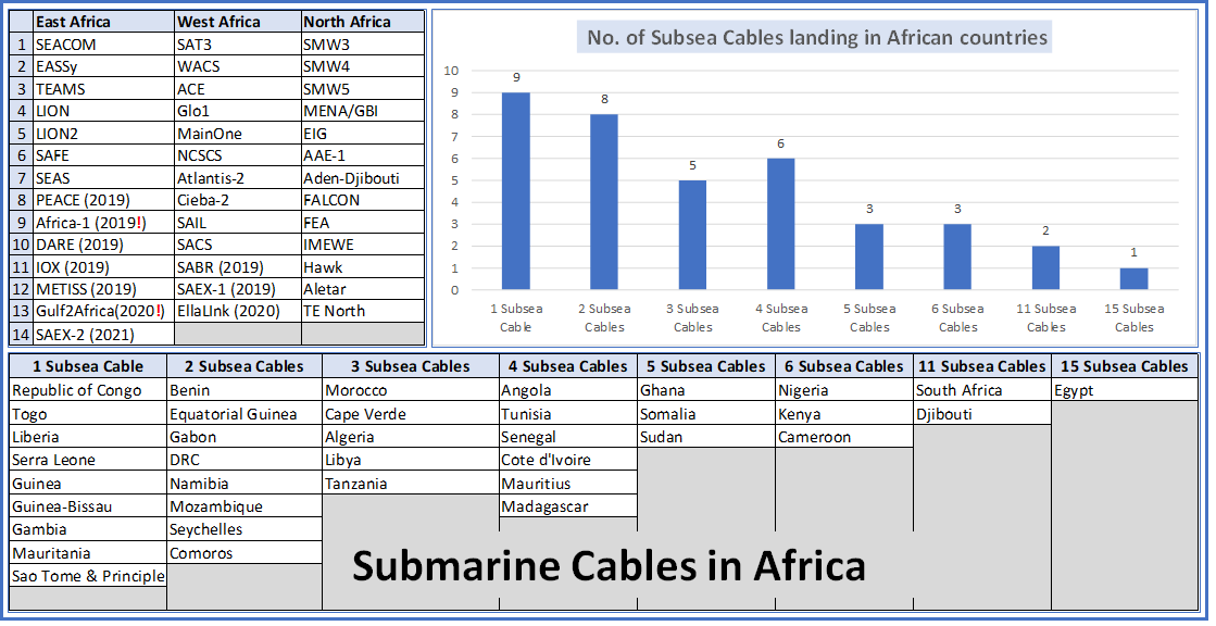 Submarine Cables for Africa – A close look at 2019-21 - Submarine