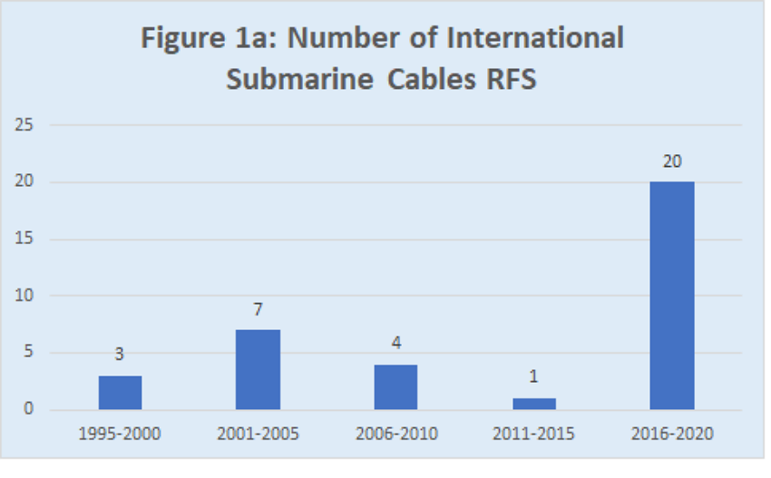 Numbers of international submarine cables RFS in APAC