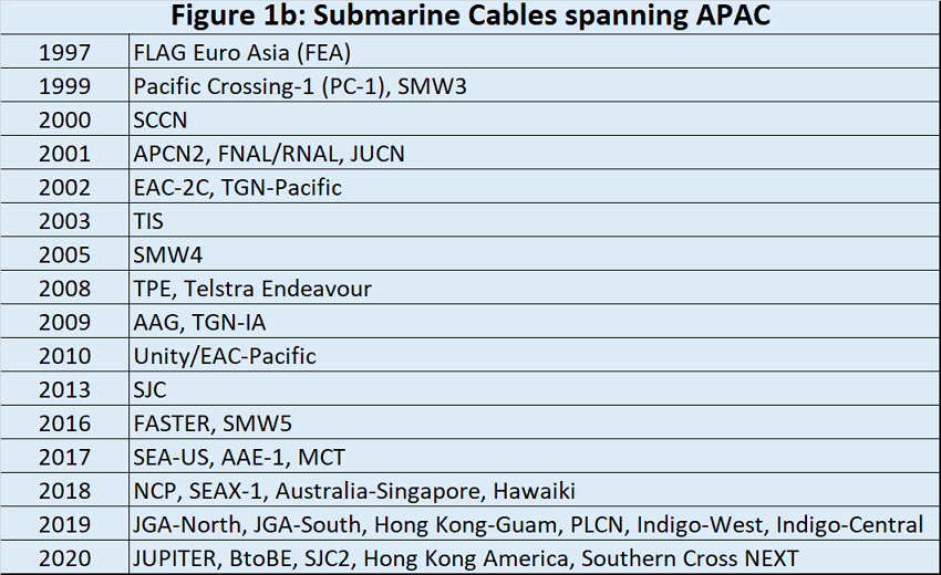 Submarine cables spanning APAC