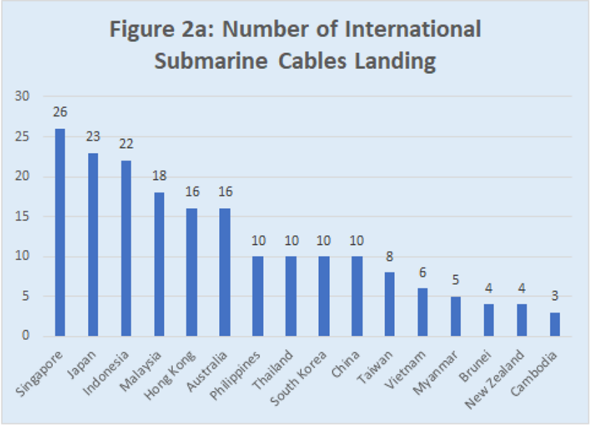 Numbers of international submarine cables landing in APAC countries