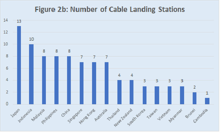 Numbers of cable landing stations in APAC countries