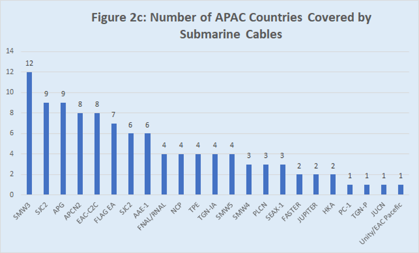 Numbers of APAC countries covered by subsea cables