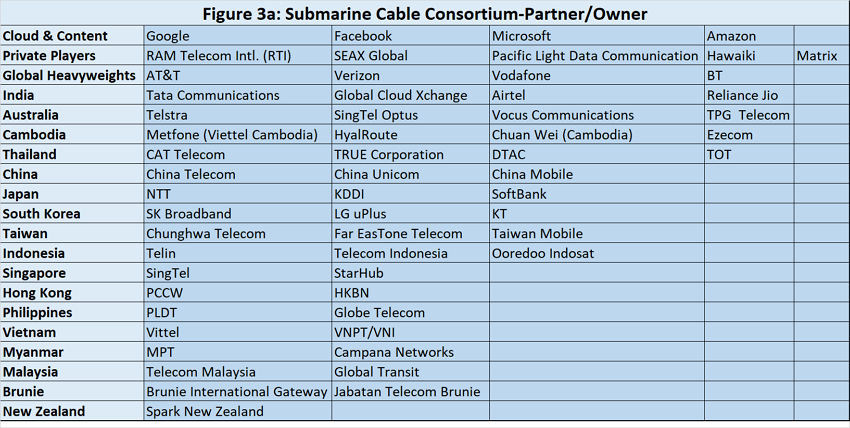 Submarine cable consortium-partner/owner in APAC