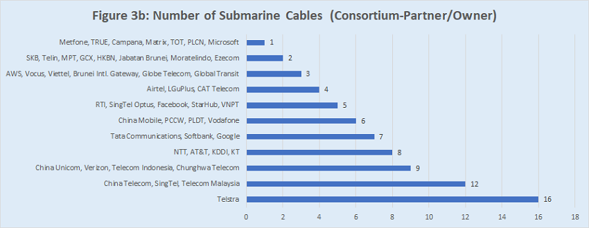 Numbers of submarine cables (consortium-partner/owner) in APAC