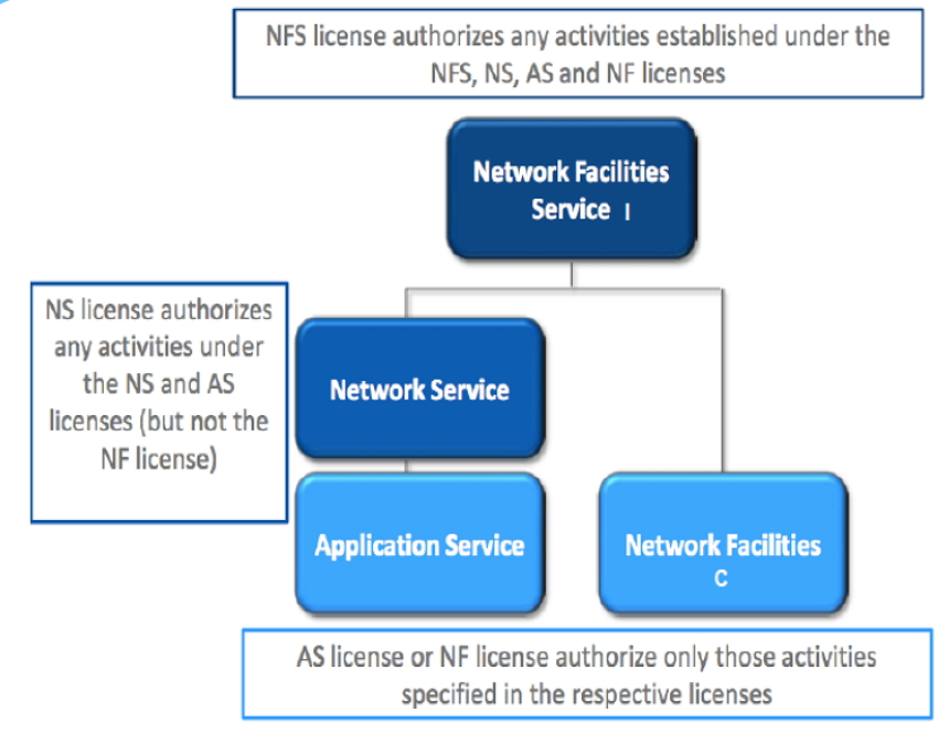 Telecommunication Licenses in Myanmar